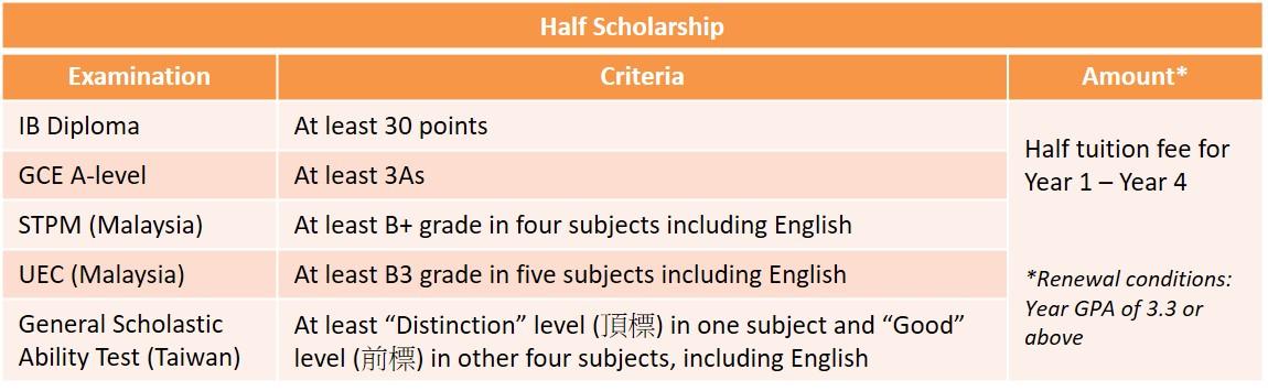 Half Scholar
