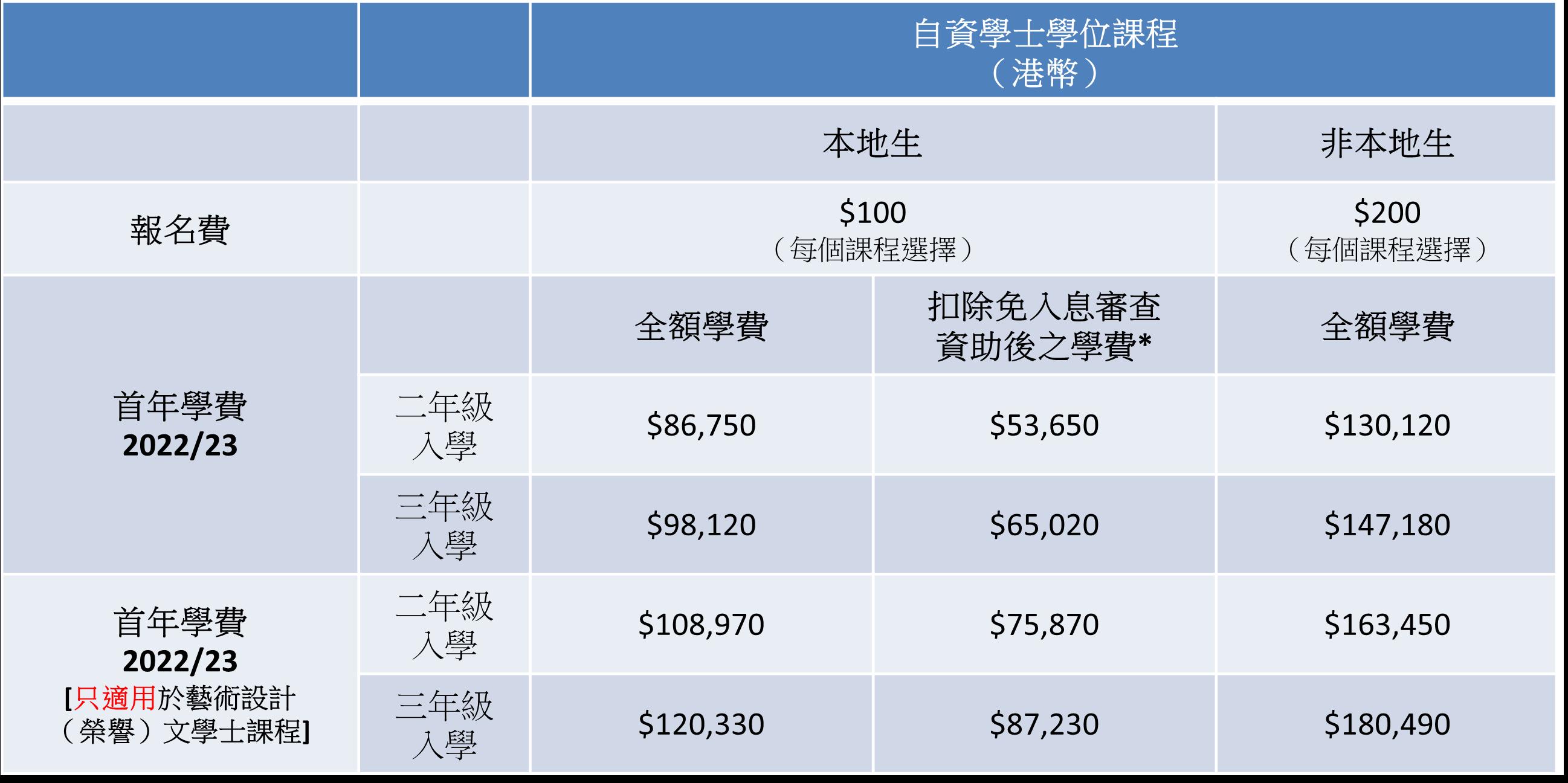 SY 學費與資助